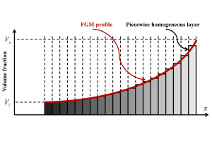Piecewise Homogenous Approximation of FGM Profile