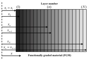 Functionally Graded Material
